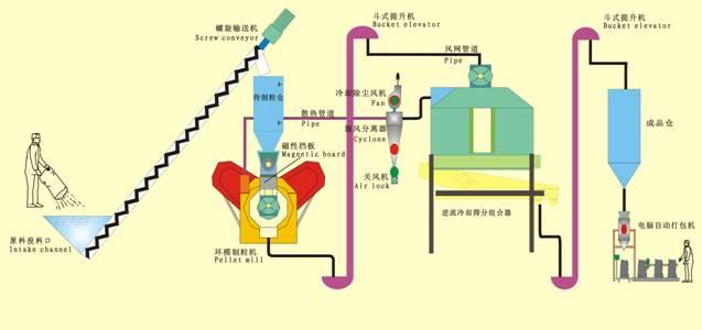 Завод пеллетирования