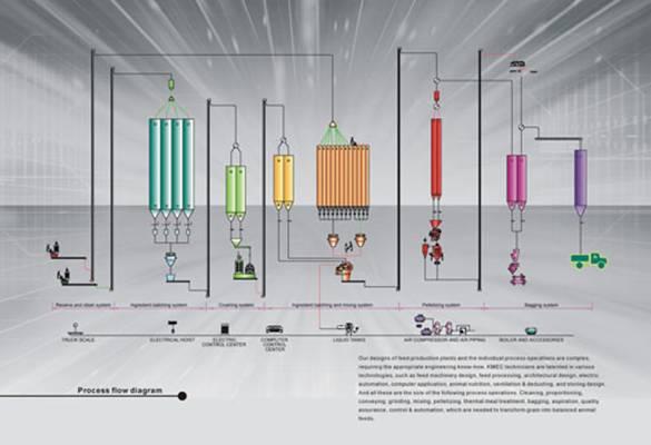Комбикормовый завод схема